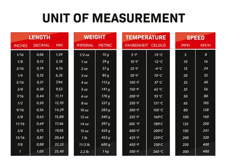 infographic Unit of measurement chart conversion table vector red and black