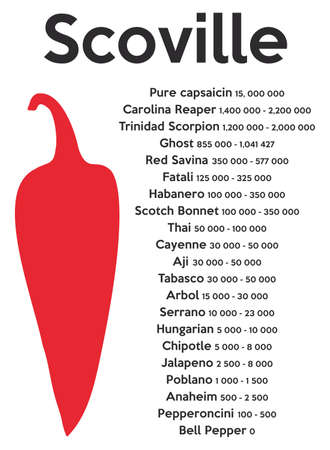 Scoville pepper heat unit scale vector illustration Ilustração
