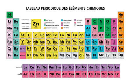 Periodic table of the chemical elements chart illustration vector multicolor in french