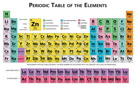 Periodic table of the chemical elements chart illustration vector multicolor 118 elements in english language