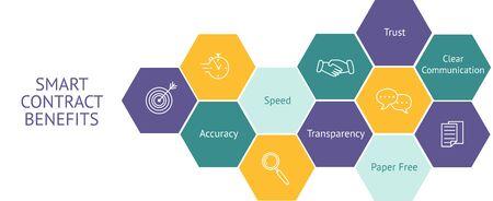 Smart contract benefits infographic. Blockchain technology concept