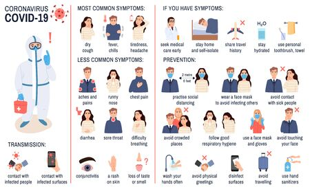 Coronavirus infographic set: symptoms, prevention, transmission. Covid-19 disease, flu virus tips. Health protection, epidemic infection control poster on white. Healthcare medical vector illustration