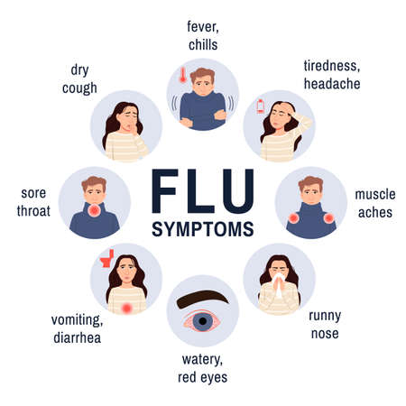 Cold and flu symptoms. Medical flat infographic icons set. Cartoon sick persons man, woman. Fever, cough, runny nose, sore throat. Medicine health safety poster, banner. Flu virus  illustration.