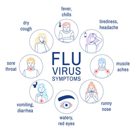 Flu virus symptoms. Thin line icons set on white background. Common cold, influenza outline infographic simple medical circle design. Cough, fever, sore throat Sick people medicine vector illustration