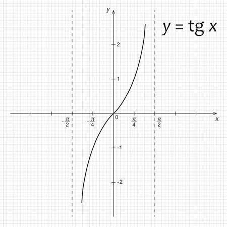 Vector illustration of mathematics function y=tg x Illustration
