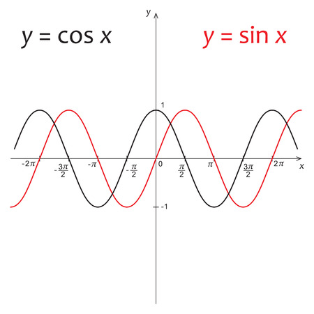 cosinus: Vector illustration of mathematics functions y=sin x and y=cos x Illustration
