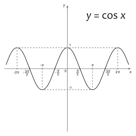 cos: Vector illustration of mathematics function y=cos x Illustration