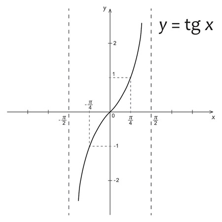 tangent: Vector illustration of mathematics function y=tg x Illustration