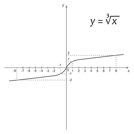 Vector illustration of mathematics function of the cube root