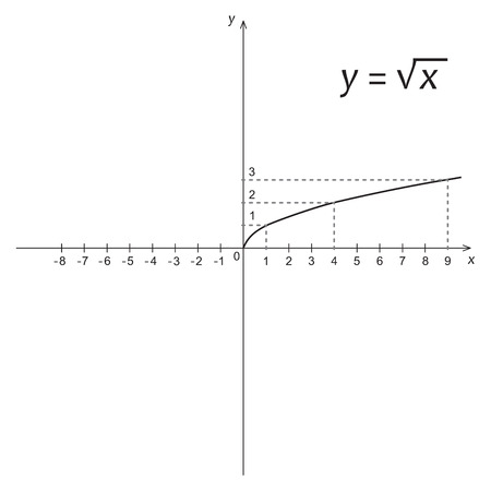 square root: Vector illustration of mathematics function of the square root Illustration