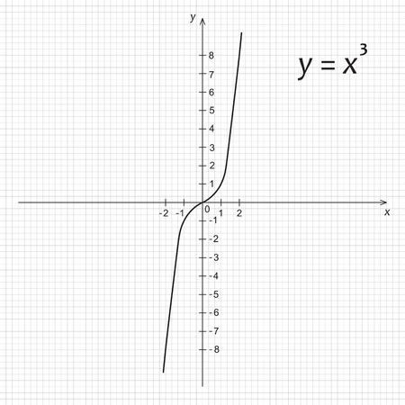 parabola: Vector illustration of mathematics function of the cube parabola Illustration