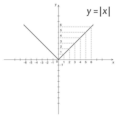 function: Vector illustration of mathematics function modulus x
