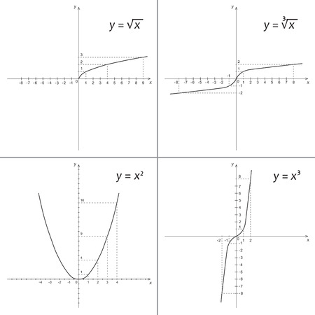 Set of mathematics functions root of X, cube root of X, X squared and X cubed Illustration