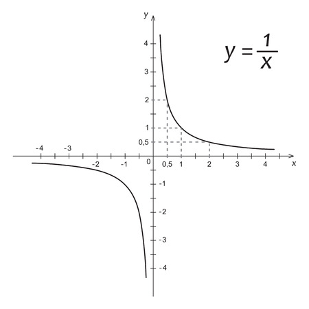 function: Vector illustration of mathematics function hyperbola Illustration