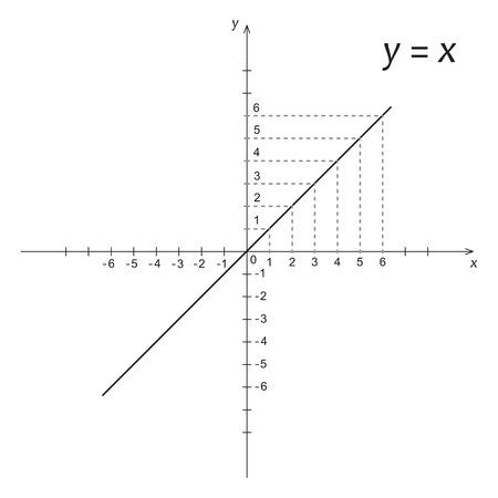 Vector illustratie van de wiskunde functie y is x Stock Illustratie