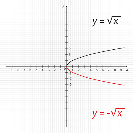 square root: Vector illustration of mathematics function of negative square root
