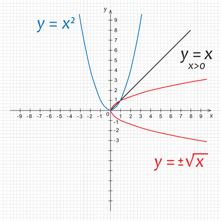Vector illustration of mathematics functions