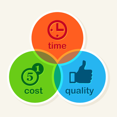 quick money: Time Cost Quality Balance concept, business strategy
