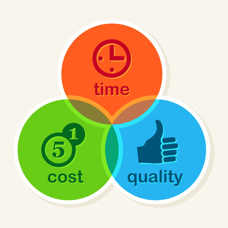 price development: Time Cost Quality Balance concept, business strategy