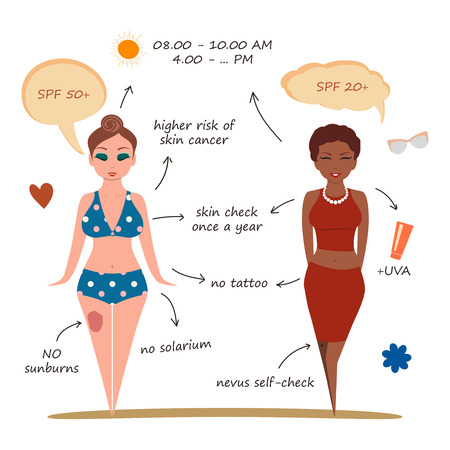 skin cancer: Young girls on the beach, skin cancer prevent social information. Easy to recolor. Medical info, infographics. Health theme. Melanoma warning rules in cute illustration. Vector.