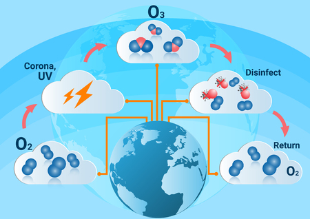 the atmosphere: Infographics design with  formation  of ozone the action  of electric discharges  oxygen (O2) molecules are  transformed into ozone molecules (O3)  absorbs harmful  ultraviolet energy in the upper atmosphere.
