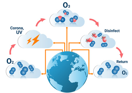 Infographics design with  formation  of ozone the action of electric discharges  oxygen (O2) molecules are transformed into ozone molecules (O3)  absorbs harmful ultraviolet energy in the upper atmosphere.