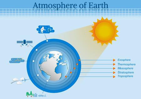 As principais camadas atmosfera da terra. Ilustración de vector