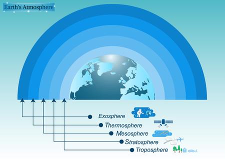 Gli strati principale atmosfera della terra.