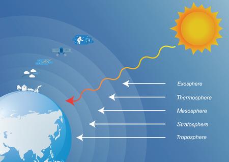 El principal capas de la atmósfera de la tierra.
