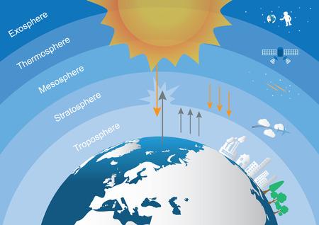 atmosfera: El principal capas de la atmósfera de la tierra. Vectores