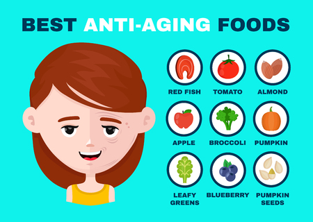 Best anti-aging foods Infographics. Half smiling face. Young and wrinkle lady woman face. Vector flat cartoon character illustration icon design. Isolated on white background.Anti-aging concept Illustration