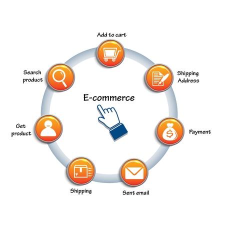 e commerce: Cirkel grafiek gerelateerd van e-commerce Internet marketing op een witte achtergrond Stock Illustratie