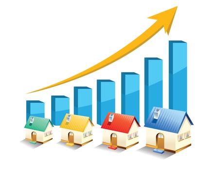 チャートに示された不動産の成長