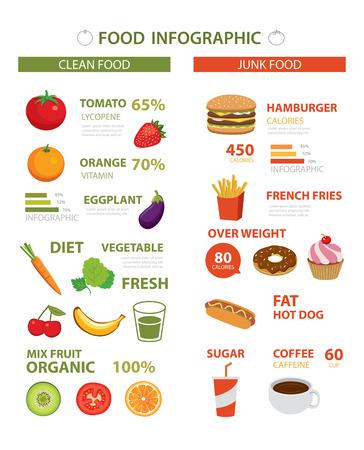 alimentos y bebidas: infografía sana y la comida chatarra