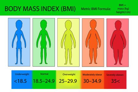BMI Infographic for health life and risk of associated disease according illustration