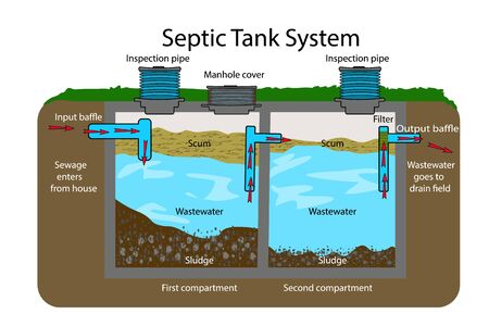 Septic Tank diagram. Septic system and drain field scheme . An underground septic tank illustration. Infographic with text descriptions of a Septic Tank. Domestic wastewater. Flat vector Ilustração
