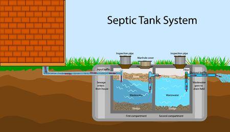 Diagrama de tanque séptico. Sistema séptico y esquema de campo de drenaje. Una ilustración de tanque séptico subterráneo. Infografía con descripciones de texto de un tanque séptico. Aguas residuales domésticas. Vector stock plano Ilustración de vector