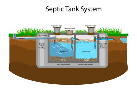Septic Tank diagram. Septic system and drain field scheme. An underground septic tank illustration. Infographic with text descriptions of a Septic Tank.