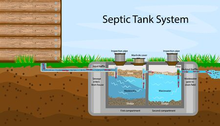 Septic Tank diagram. Septic system and drain field scheme. An underground septic tank illustration. Infographic with text descriptions of a Septic Tank. Domestic wastewater. Flat stock vector illustration  イラスト・ベクター素材