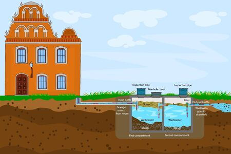 External network of private home sewage treatment system. Septic system and drain field scheme. An underground septic tank illustration. Domestic wastewater infographic with text descriptions. Stock vector  イラスト・ベクター素材