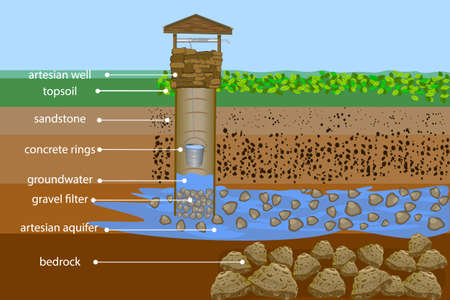 Artesian water well in cross section. Water resource. Artesian water and groundwater infographic. Well schematic diagram. Typical aquifer cross-section. Schematic of an artesian well. Water supply system. Stock vector illustration
