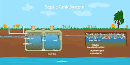Mobile home septic system and drain field scheme. Underground septic system diagram. Typical household septic tank. External network of private home sewage treatment system. Stock vector illustration Ilustração