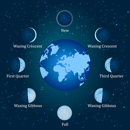 Moon phases. Relation of the phases of the moon with its revolution around earth. Basic phases of the moon. Whole cycle from new moon to full moon concept. Steps of the lunar cycle around the Earth on a space background. Stock vector illustration
