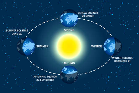 Earth seasons diagram. Autumnal and vernal equinoxes, winter and summer solstices concepts. Illumination of the earth during various seasons. Earth movement around the Sun. Stock vector illustration Ilustrace