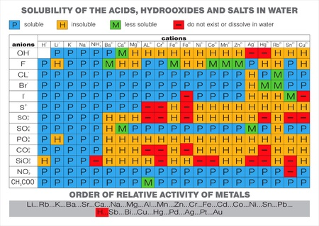Solubility of the acids, hydroxides and salts in water  Vector