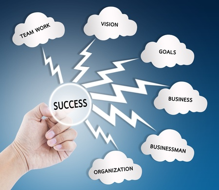 Hand pointed the word on the success flow chart on whiteboard  Standard-Bild