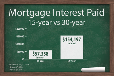 Learning about mortgage interest rates costs, Chalkboard with a piece of chalk and an infographic on the mortgage interest paid