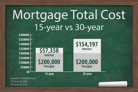Learning about mortgage costs, Chalkboard with a piece of chalk and an infographic on the mortgage costs