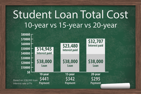 10 15 years: Learning about student loans costs, Chalkboard with a piece of chalk and an infographic on the Student Loan Costs Stock Photo