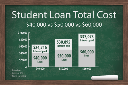 Learning about student loans costs, Chalkboard with a piece of chalk and an infographic on the Student Loan Amount Costs